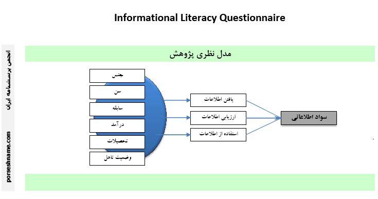 پرسشنامه مدل سواد اطلاعاتی کتابداران